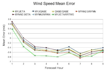 Comparing WRF Physics Options - Nusculus